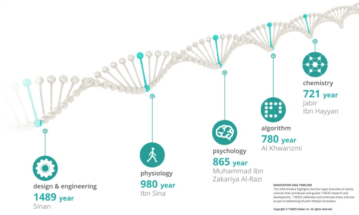 TIMEZ5 DNA TIMELINE.jpg (1168×700) | NC | Pinterest | Dna