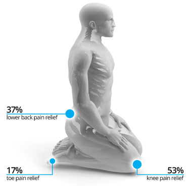 TIMEZ5 Labs Meditation pressure points study 2011