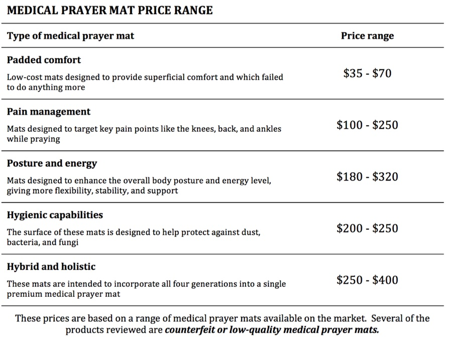 TIMEZ5 - Why purchase a medical prayer mat?