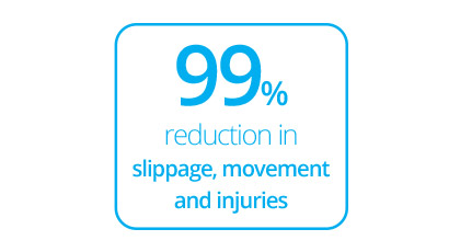 TIMEZ5 anti slip technology provides a 99% reduction in slippage, movement and injuries